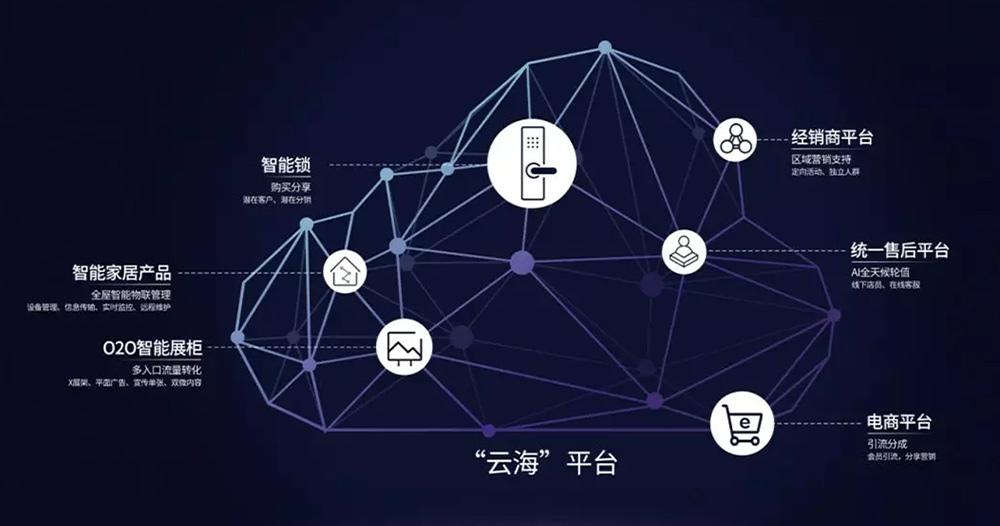 亚太天能新零售大数据平台